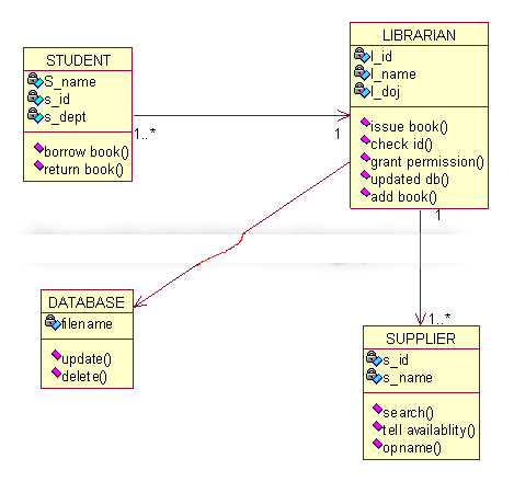 Class diagram examples the information and communication technology library system in class diagram ccuart Choice Image