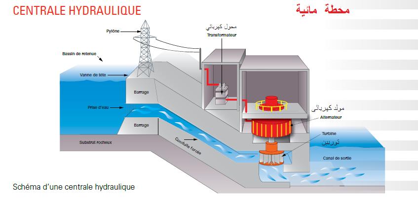 دروس مجال الطاقة  Centrale++hydraulique