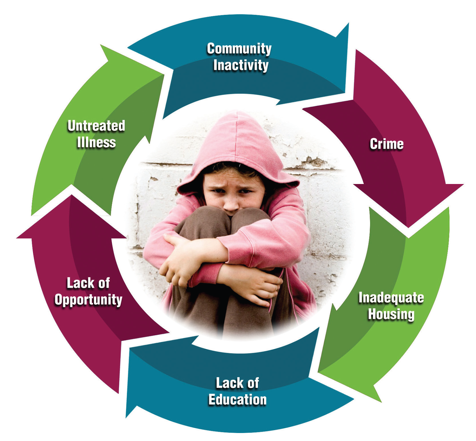 the cycle of poverty sociology essay
