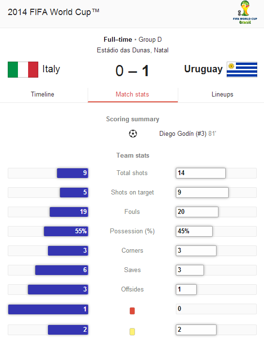 Statistik Pertandingan Italia vs Uruguay