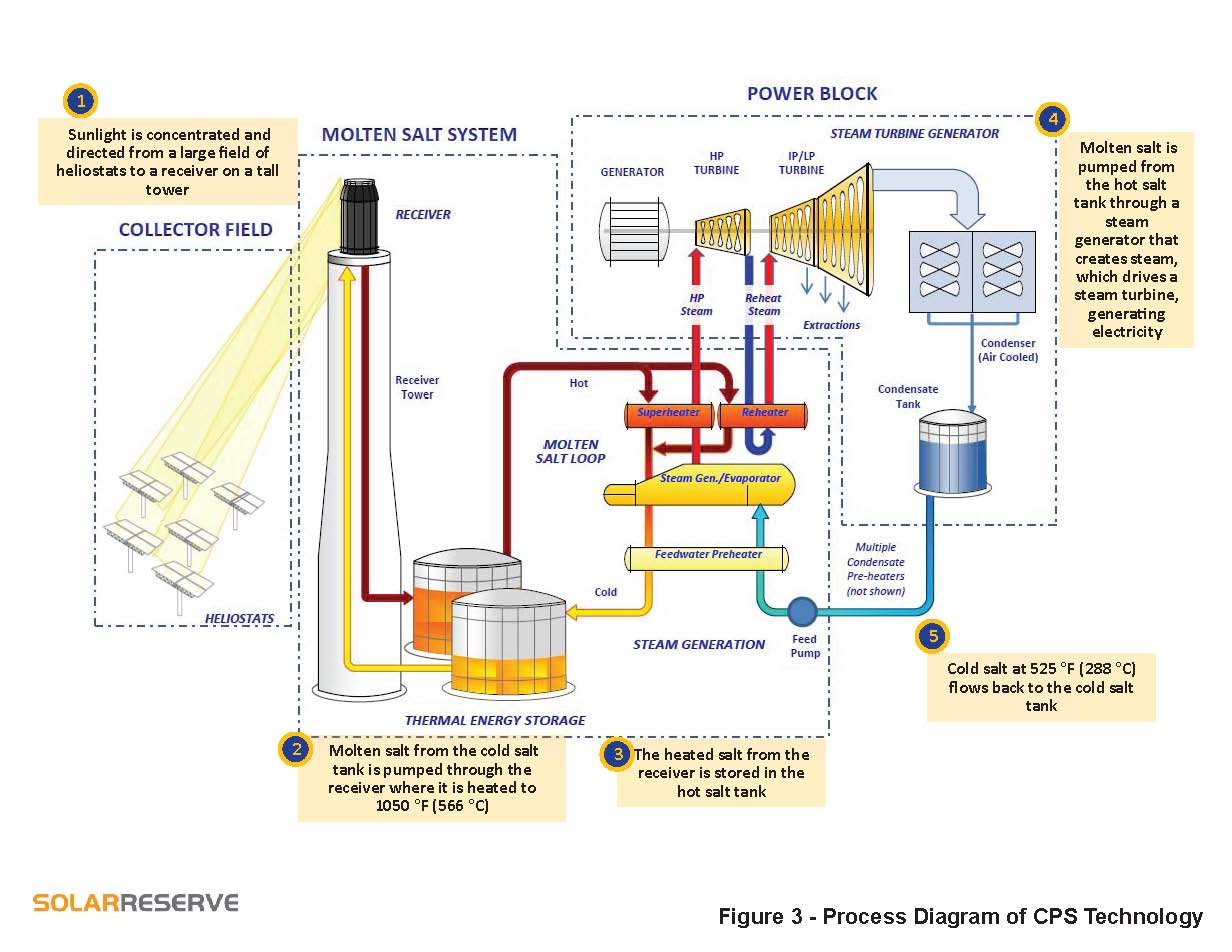 Diagram Of A Power Plant Wiring Diagrams Hydel U S Department Interior Approves Solarreserve U2019s 100 Mw Hydroelectric