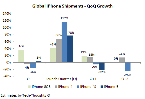 iPhone Shipments - QoQ Growth