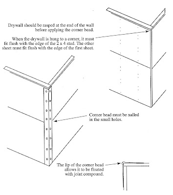Drywall should be rasped at the end of the wall before applying the corner bead. When the drywall is hung to a comer, it must fit flush with the edge of the 2 x 4 stud. The other sheet must fit flush with the edge of the first sheet.