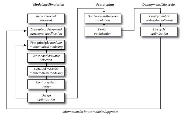Mechatronics System Design Process