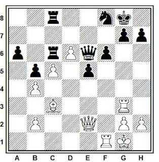 Posición de la partida de ajedrez Bangiev - Chernikov (URSS, 1975)