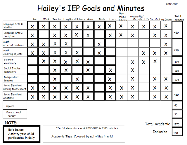 in figuring out minutes for my ieps as well as explaining to parents ...