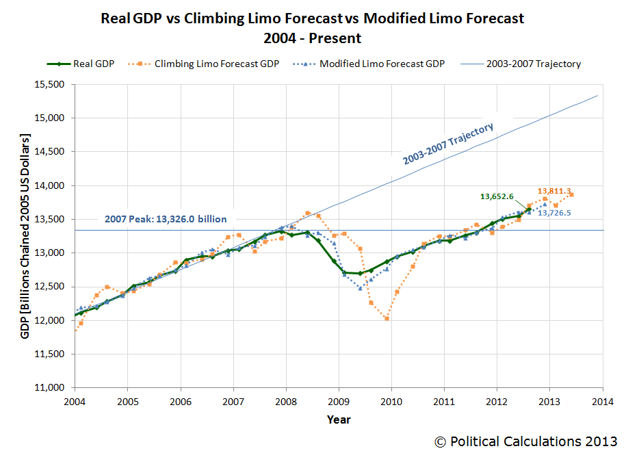 Real GDP vs Climbing Limo Forecast vs Modified Limo Forecast, 2004 - 2012Q3
