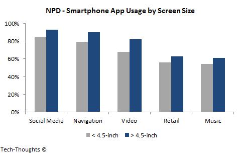 NPD - Phablet App Usage