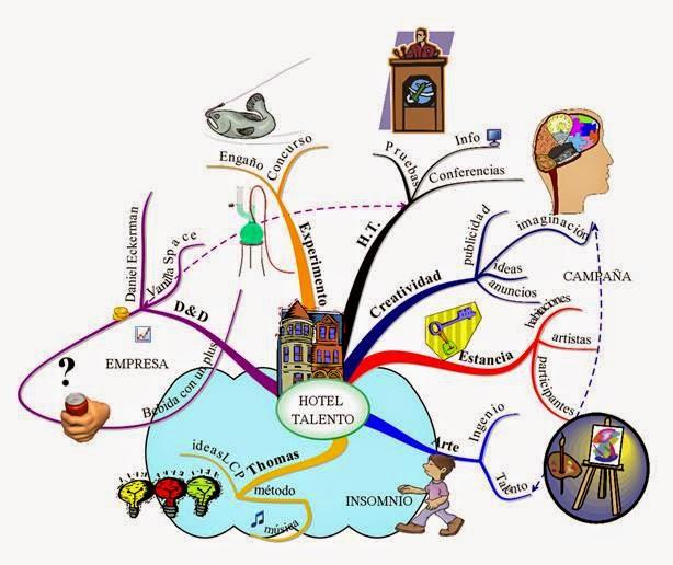 ideas,mapas mentales,branson,buzan,vender,brainstorming