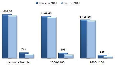ceny wynajmu mieszkań Praga Południe Warszawa, kawalerki