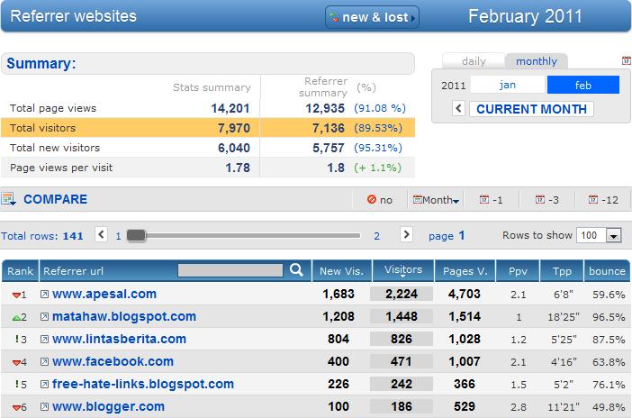 referring site Cara Percuma Meningkatkan Traffik Blog Anda
