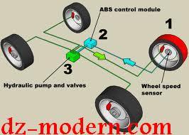 نظام A.B.S للفرامل  ANTILOCK BRAKE SYSTEM