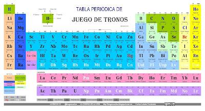 Quimica la tabla peridica sus elementos y sus valencias urtaz Image collections
