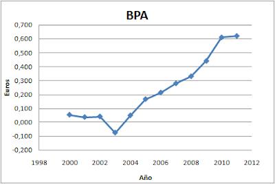 Beneficio por acción (BPA) - Duro Felguera (MDF)