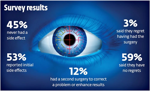 Bad Lasik News From Consumer Reports