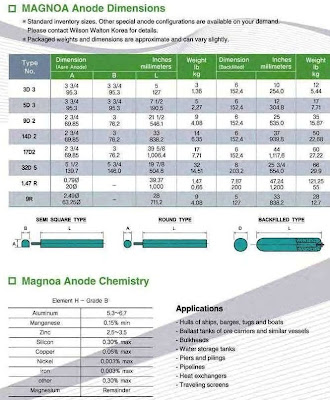Magnesium Anodes, Magnesium Anodes for Sale