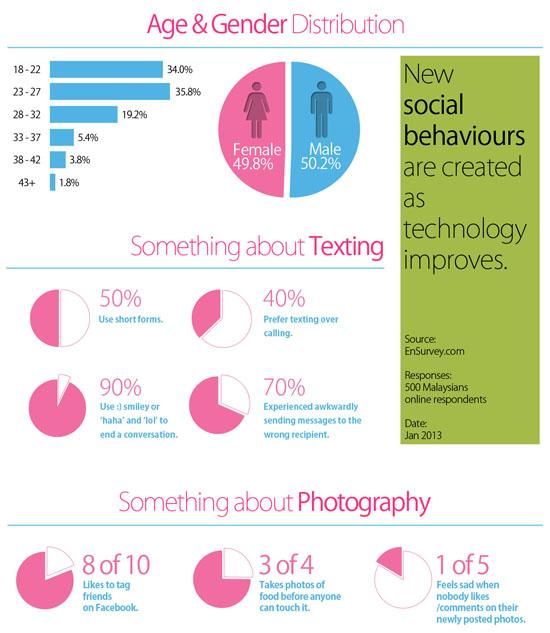 Kaji Selidik Kegilaan Pengguna Internet di Malaysia April 2013 - Infografik