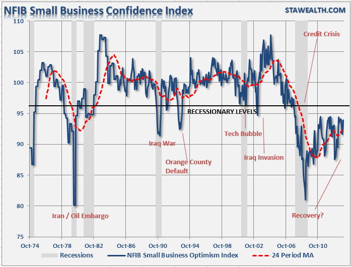 Recession Alert: Economy Skating On Thin Ice - NFIB Small Business Confidence Index chart