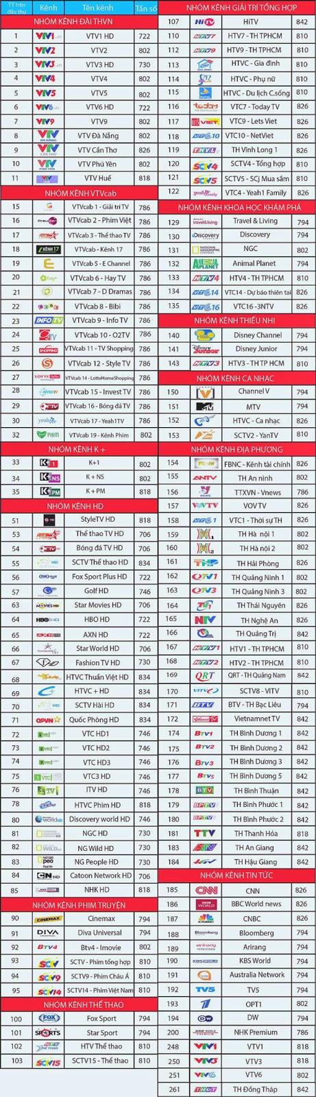 Danh sách kênh VTVcab HD