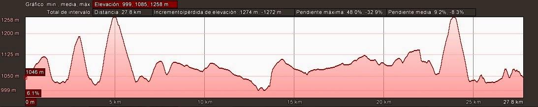Perfil IV Arganza Trail. Recorrido 28 kilometros.