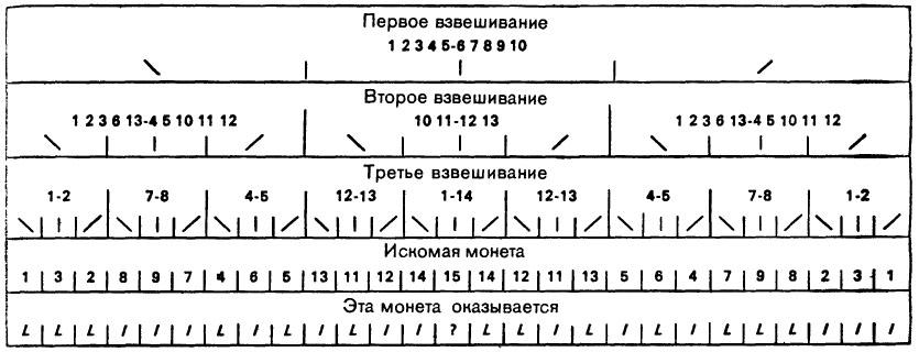 Загадка про весы и 9 монет монеты царской россии цены в гривнах