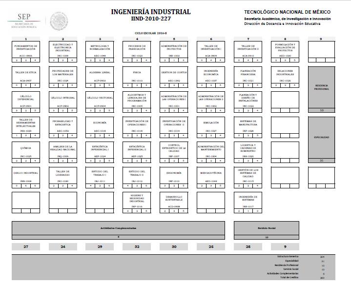 Retícula Ingeniería Industrial (2016-2)