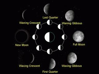 Gambar Rotasi Satelit Bumi (Bulan)