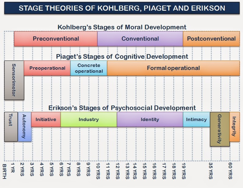 piaget kohlberg and erikson Lawrence kohlberg's stages of moral development constitute an adaptation of a psychological theory originally conceived by the swiss psychologist jean piaget kohlberg began work on this topic while a psychology graduate student at the university of chicago in 1958, and expanded upon the theory throughout his life.