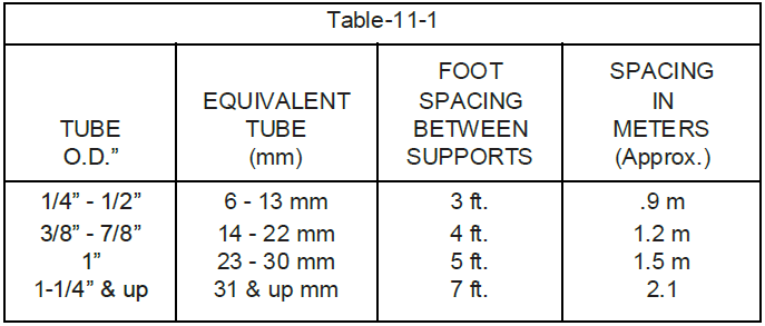 Instrumentation tubing and their connections 11 0 impulse for Html table spacing