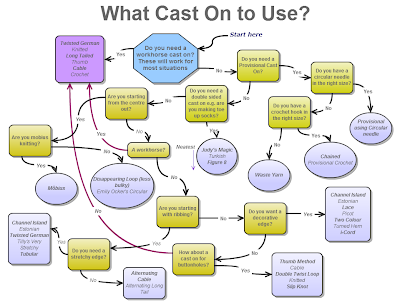 Cast on flow chart