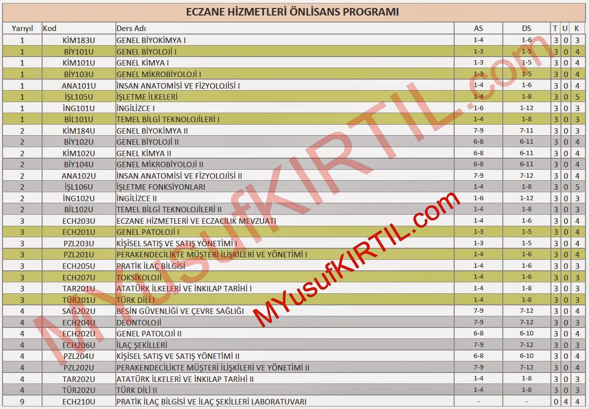 Açıköğretim Fakültesi (AÖF) Eczane Hizmetleri Bölümü Dersleri / Sorumlu Olunan Üniteler / Ders Kredileri