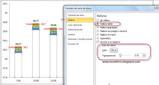 Desviaciones por puntos de una serie de un gráfico de Excel.