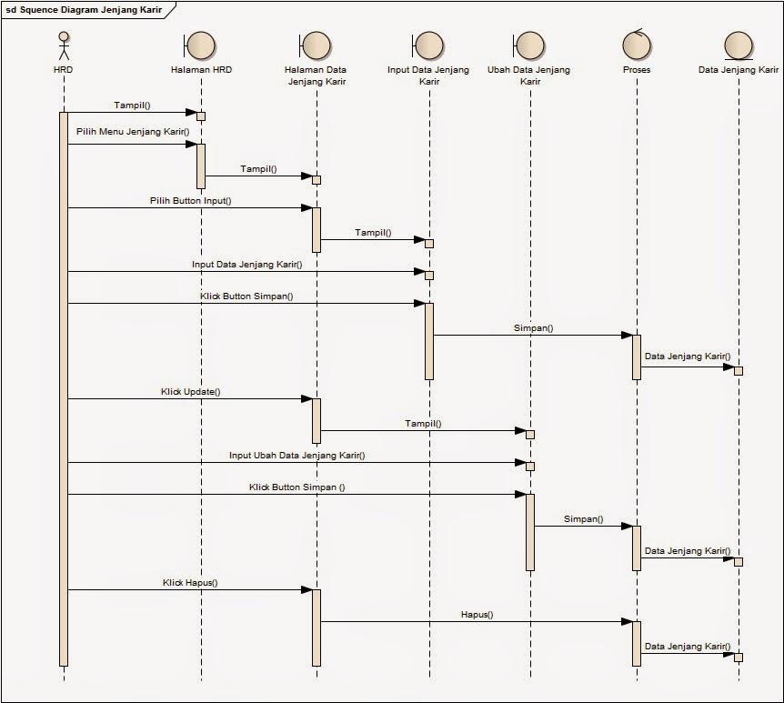 My tugas januari 2015 squencial diagram jenjang karir pada bagian hrd yang nanti ingin membuat status jenjang karir pada karyawan yang dimana status jenjang karir tersebut ccuart Image collections