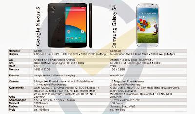 Nexus 5, Samsung, Samsung Galaxy S4, Galaxy S4, Samsung S4