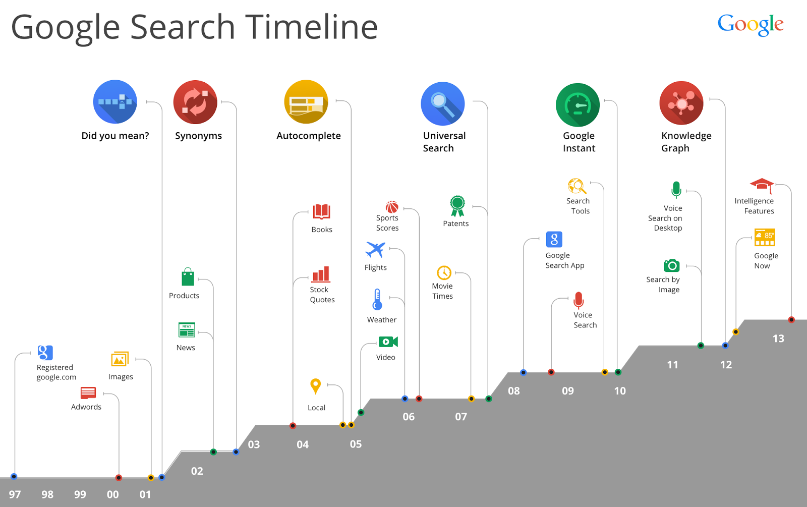 GoogleSearch Timeline