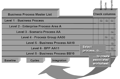 Asap project implementation and realization sap abap all these events of the enterprise blueprint phase may have been reflected in the grasp checklist illustrated in this slide theyll now be reflected in malvernweather Image collections