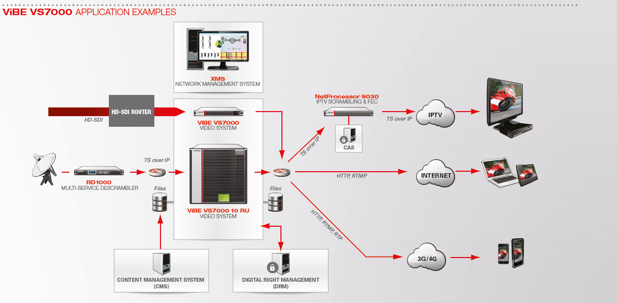 Broadband traffic management vodafone spain tested lte for Home router architecture