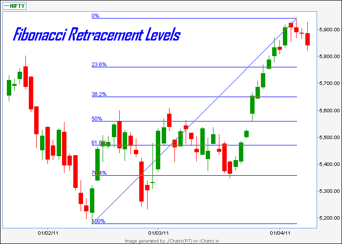 Forex fibonacci retracement level calculator
