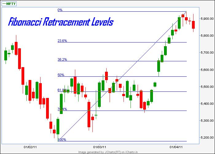Forex fibonacci levels 1.0 download