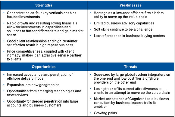 Swot Analysis of IT Industry