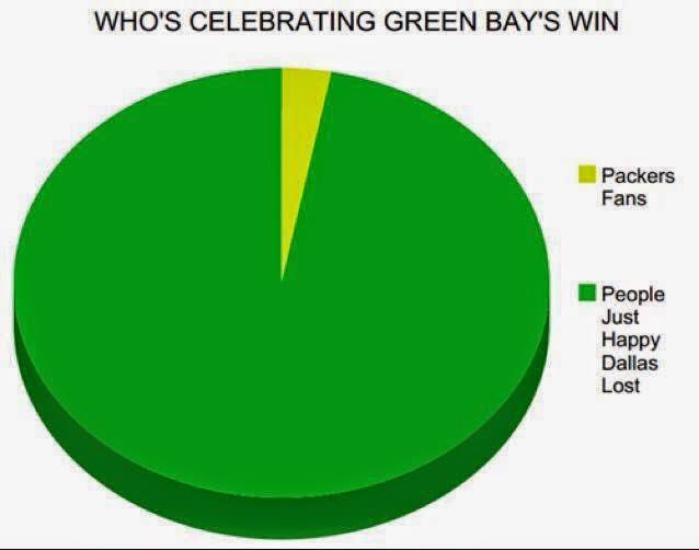 who's celebrating green bay's win. Packers fans. People just happy dallas lost