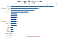 Canada midsize luxury car sales chart December 2012