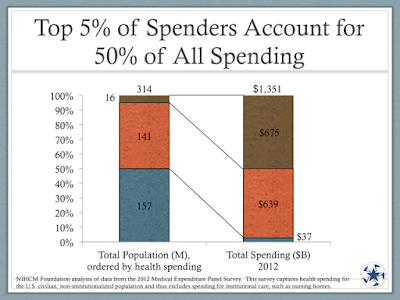 Top 5% of Spenders Account for 50% of All Health Care Expenditures - Source: NIHCM - http://www.nihcm.org/concentration-of-health-care-spending-chart-story