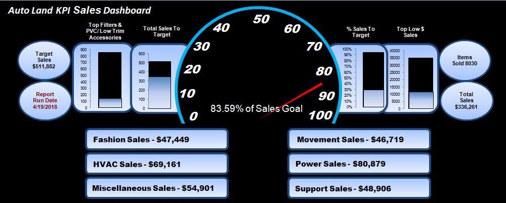 Excel Professor KPI Sales Dashboard With Fuel Gauge Part Of - Excel gauge dashboard templates