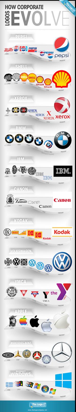 Evolución de los logos