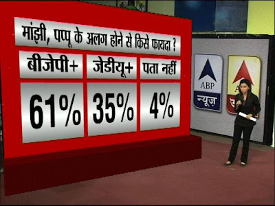 Bihar Opinion Poll 2015 ABP News