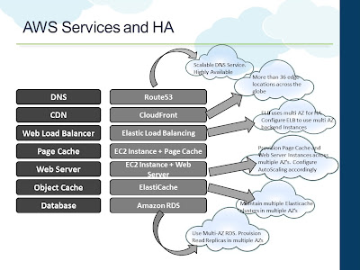 AWS Services and High Availability