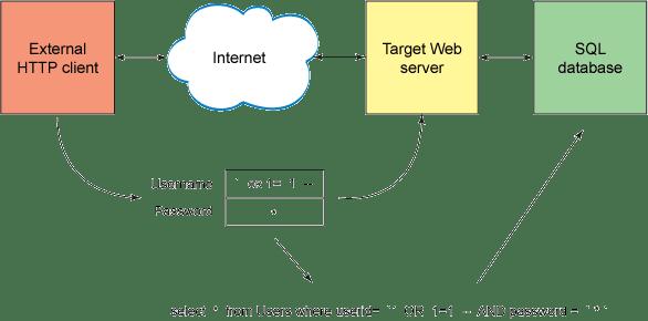 Quem vos escreve é googleINURL  venho trazer uma forma diferente de exploração com scanner INURLBR usando request POST.  Até o momento a grande utilização do scanner é feito por meio de exploração via  GET e validando valores de retorno, faremos o mesmo porem com comando voltados pro resquest POST.  Para tal tutorial vamos usar um exploit publicado no Exploit4arab Exploit: http://www.exploit4arab.net/exploits/1741 - Exploit Author : GeNeRaL  O XPL trata-se de explorar um falha SQLI do painel de acesso administrativo do site, CMS feito pela empresa Shafferwebdesign.