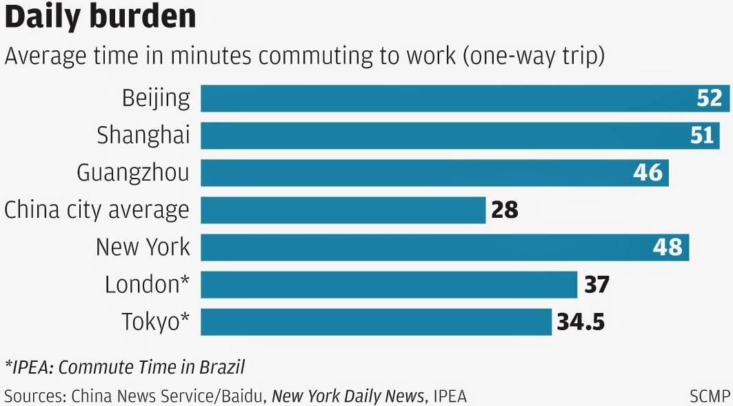 How long is the average journey to work? - Quora