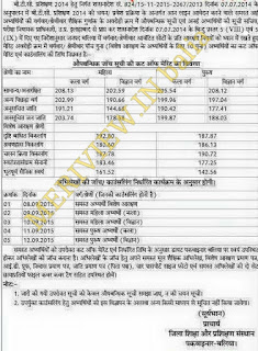 Ballia BTC Merit list